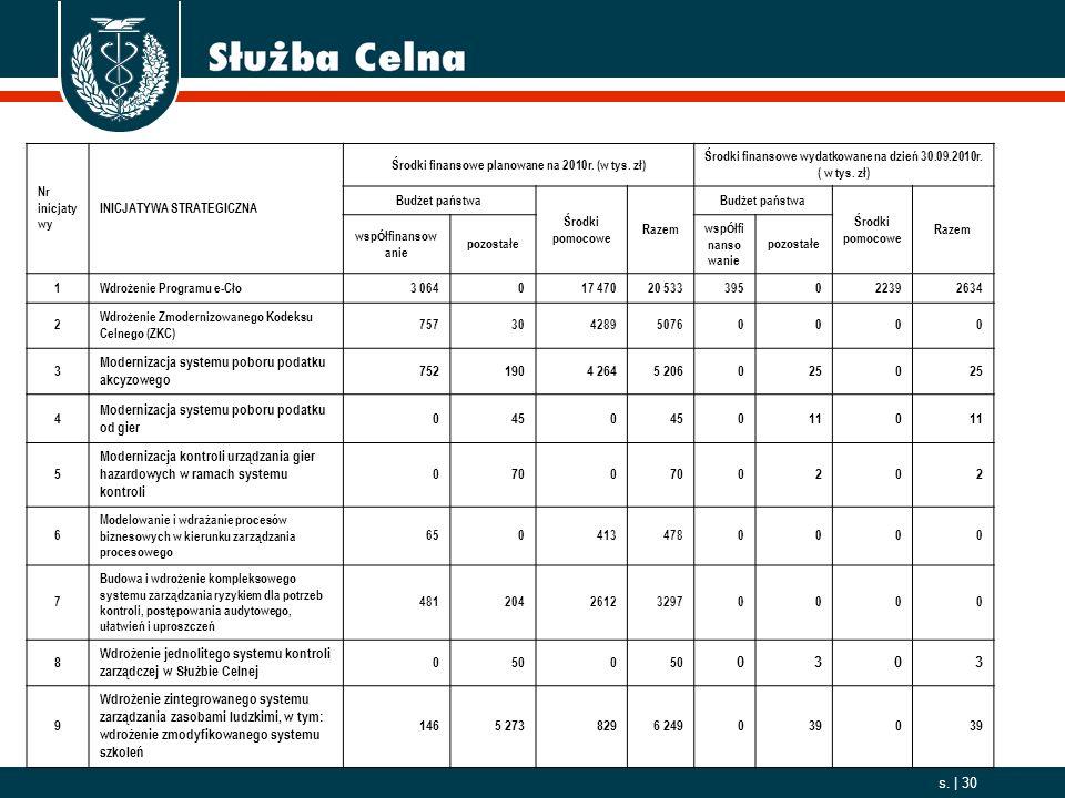 Modernizacja systemu poboru podatku akcyzowego 752 190 4 264 5 206 25