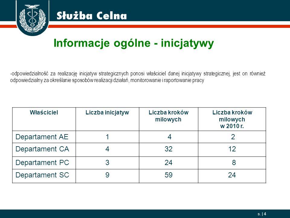 Informacje ogólne - inicjatywy