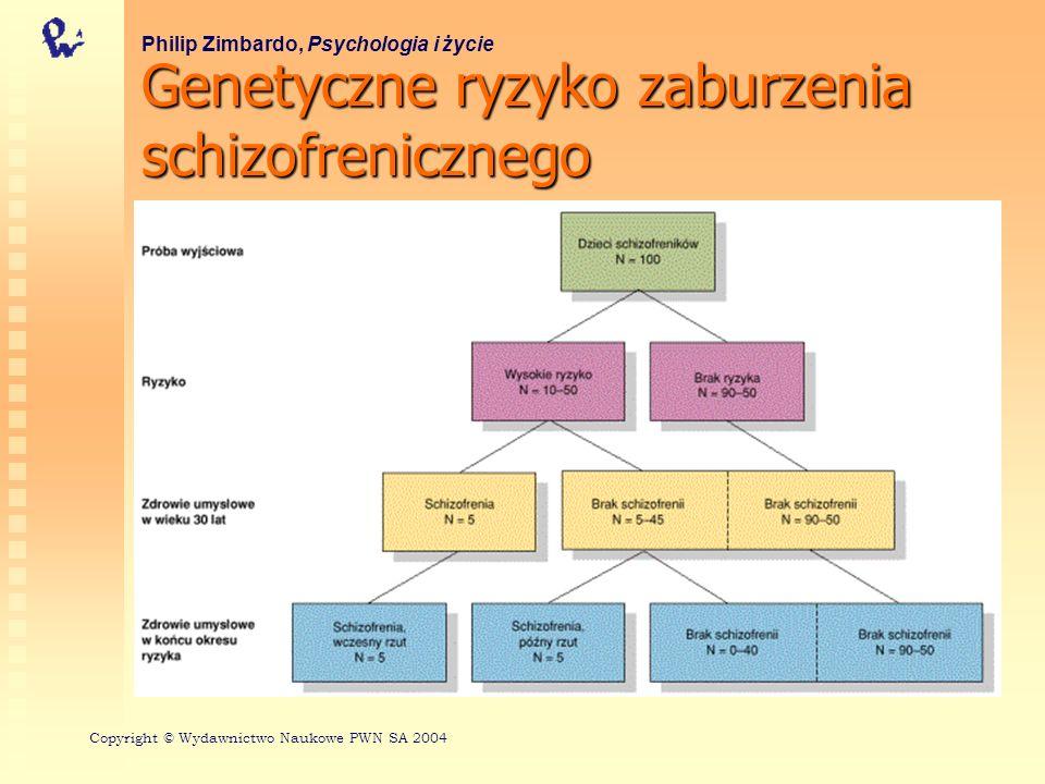 Genetyczne ryzyko zaburzenia schizofrenicznego