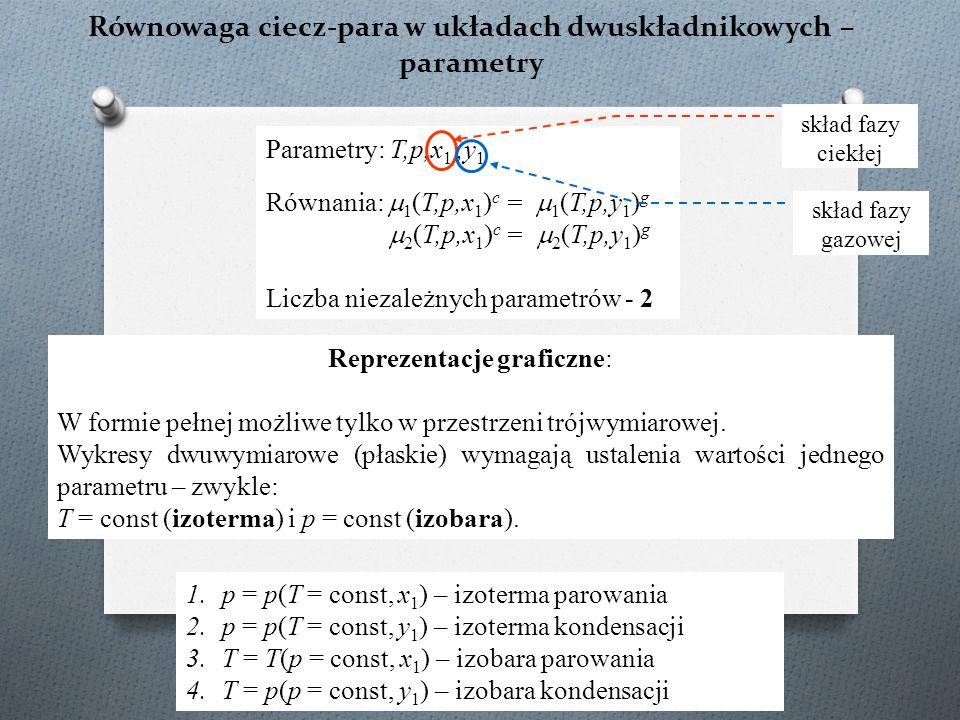 Równowaga ciecz-para w układach dwuskładnikowych – parametry