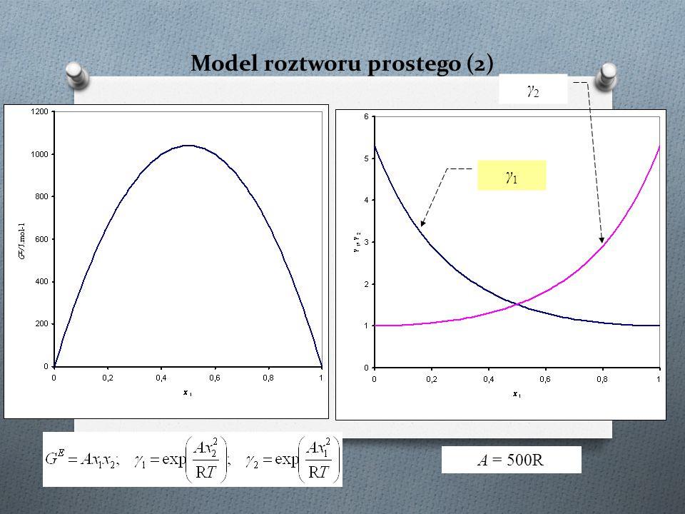 Model roztworu prostego (2)