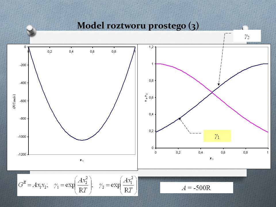 Model roztworu prostego (3)
