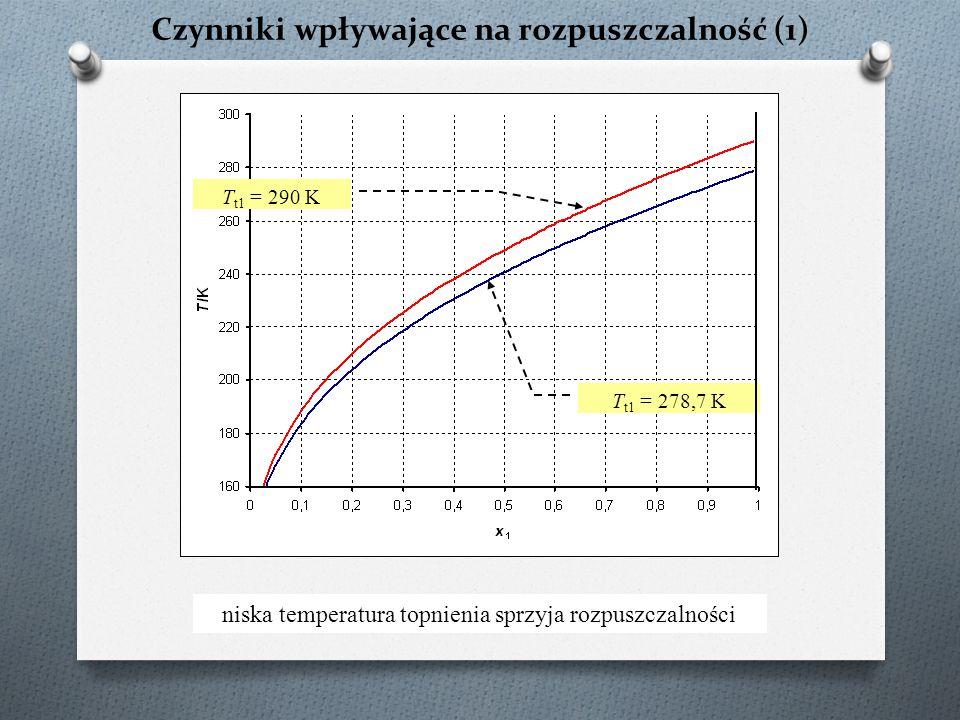 Czynniki wpływające na rozpuszczalność (1)