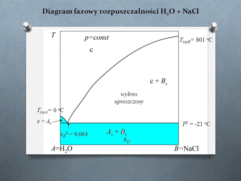 Diagram fazowy rozpuszczalności H2O + NaCl