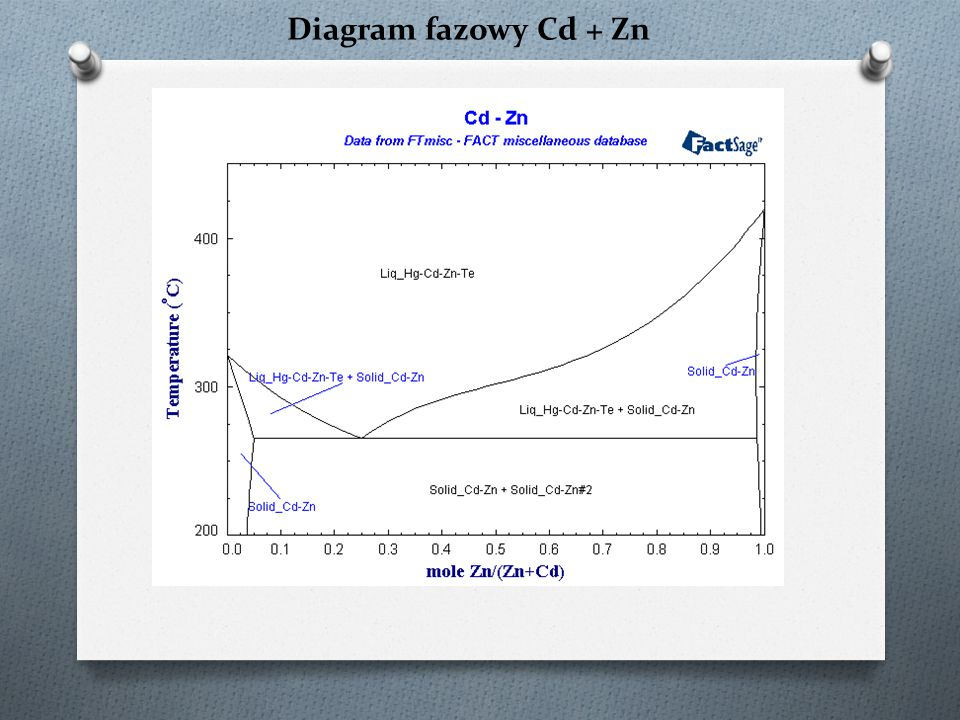 Diagram fazowy Cd + Zn