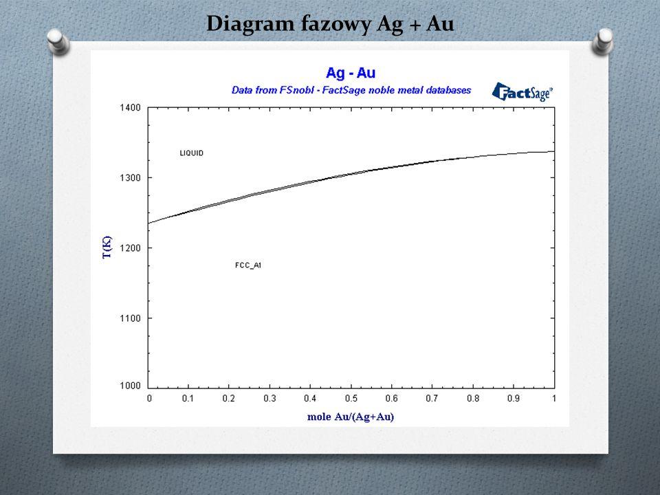 Diagram fazowy Ag + Au