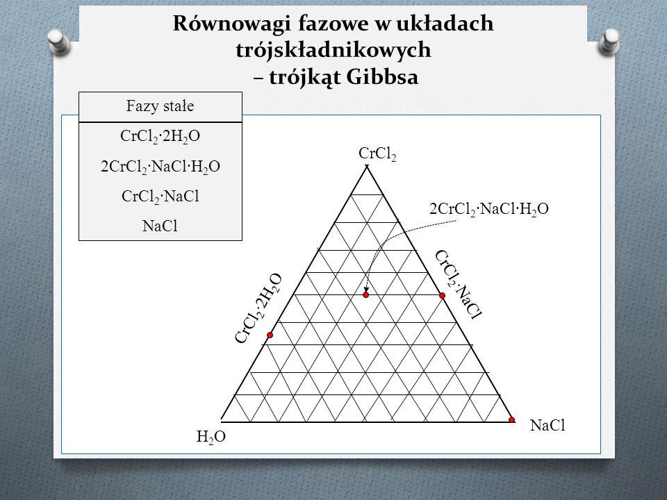Równowagi fazowe w układach trójskładnikowych – trójkąt Gibbsa