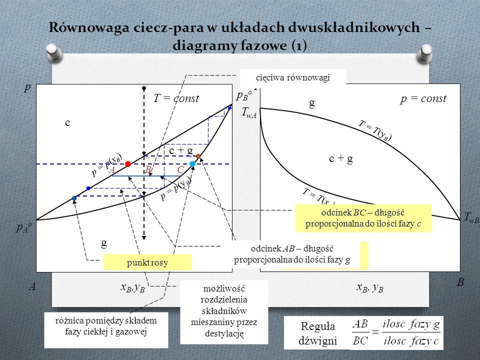 Równowaga ciecz-para w układach dwuskładnikowych – diagramy fazowe (1)
