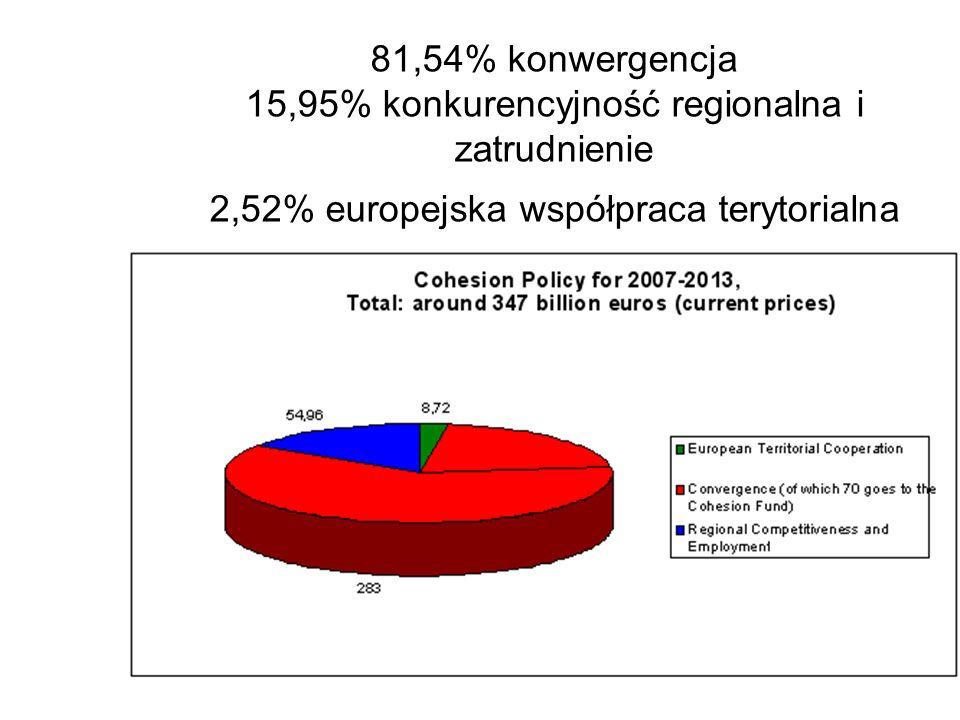 81,54% konwergencja 15,95% konkurencyjność regionalna i zatrudnienie 2,52% europejska współpraca terytorialna