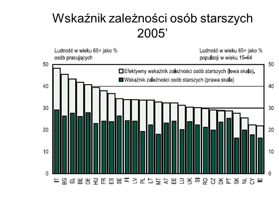 Wskaźnik zależności osób starszych 2005'