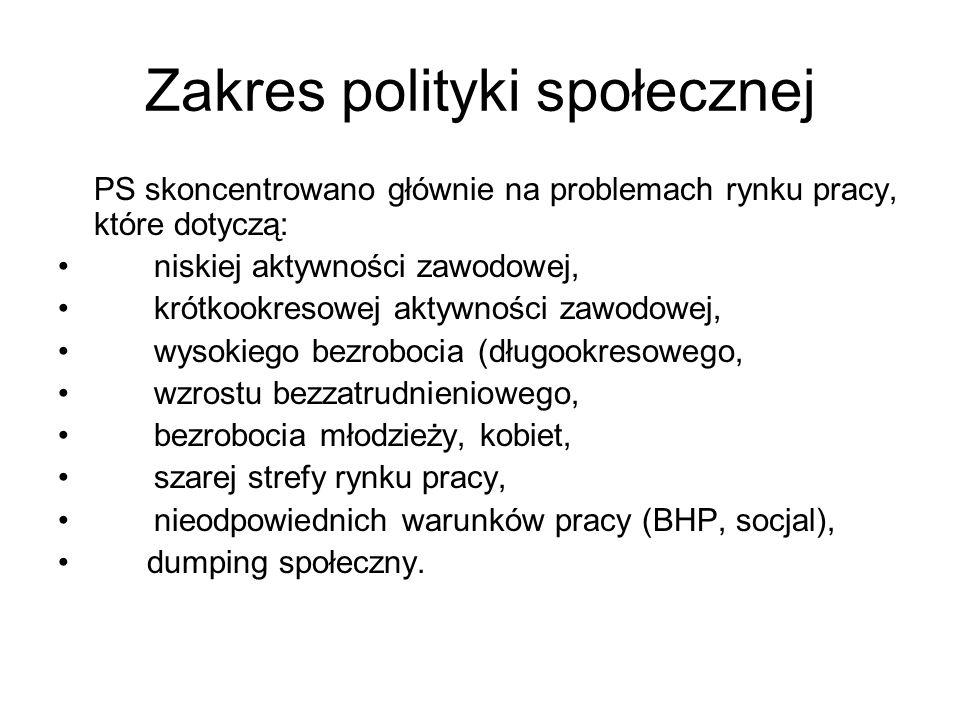 Zakres polityki społecznej