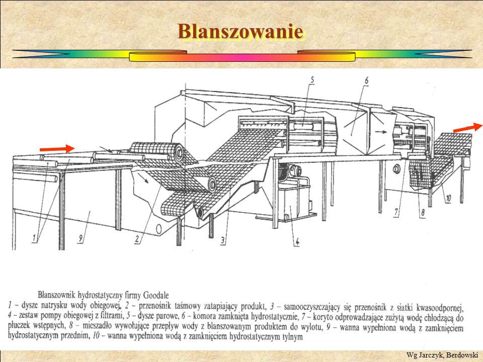 Blanszowanie Wg Jarczyk, Berdowski