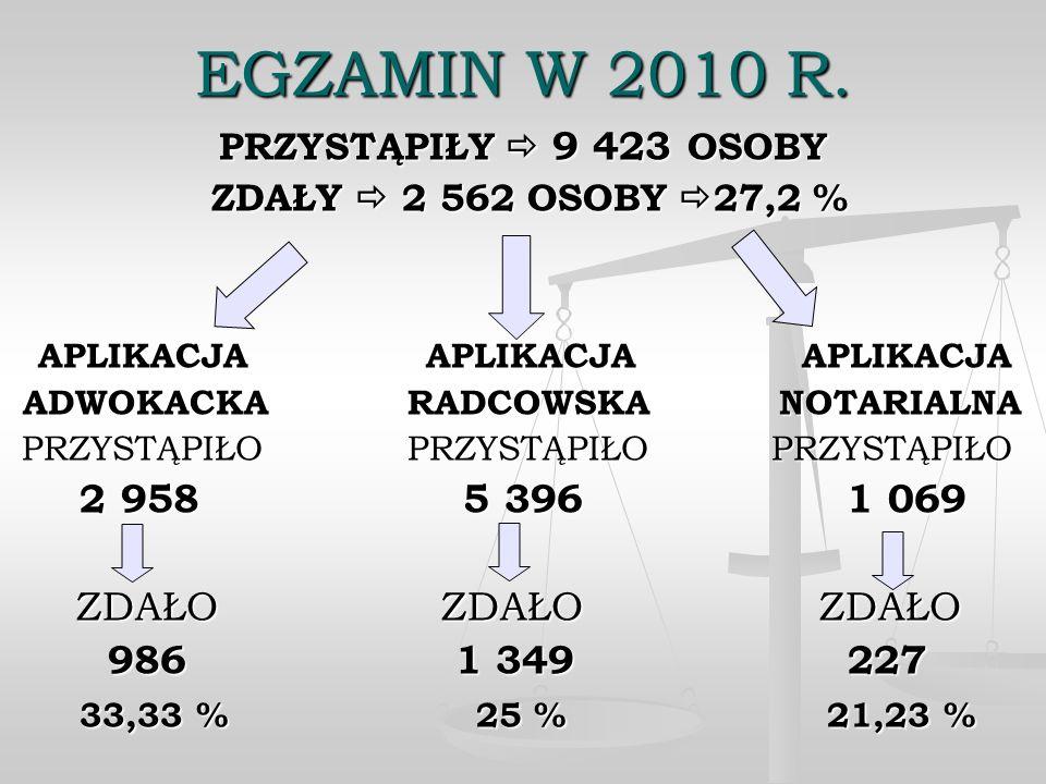 EGZAMIN W 2010 R. APLIKACJA APLIKACJA APLIKACJA 2 958 5 396 1 069