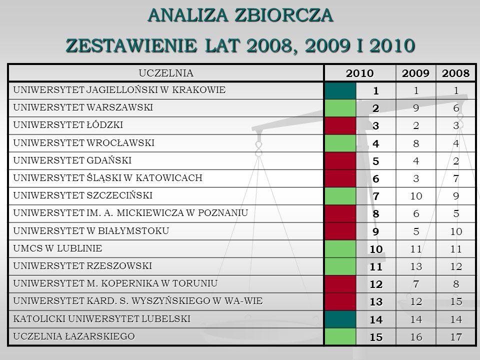 ANALIZA ZBIORCZA ZESTAWIENIE LAT 2008, 2009 I 2010