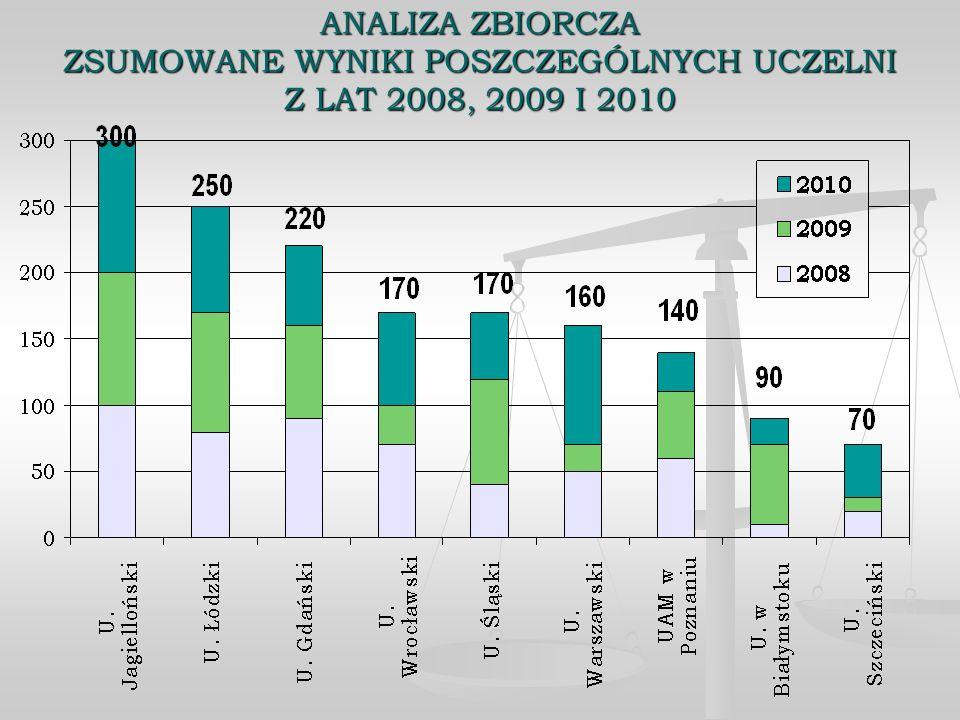 ANALIZA ZBIORCZA ZSUMOWANE WYNIKI POSZCZEGÓLNYCH UCZELNI Z LAT 2008, 2009 I 2010
