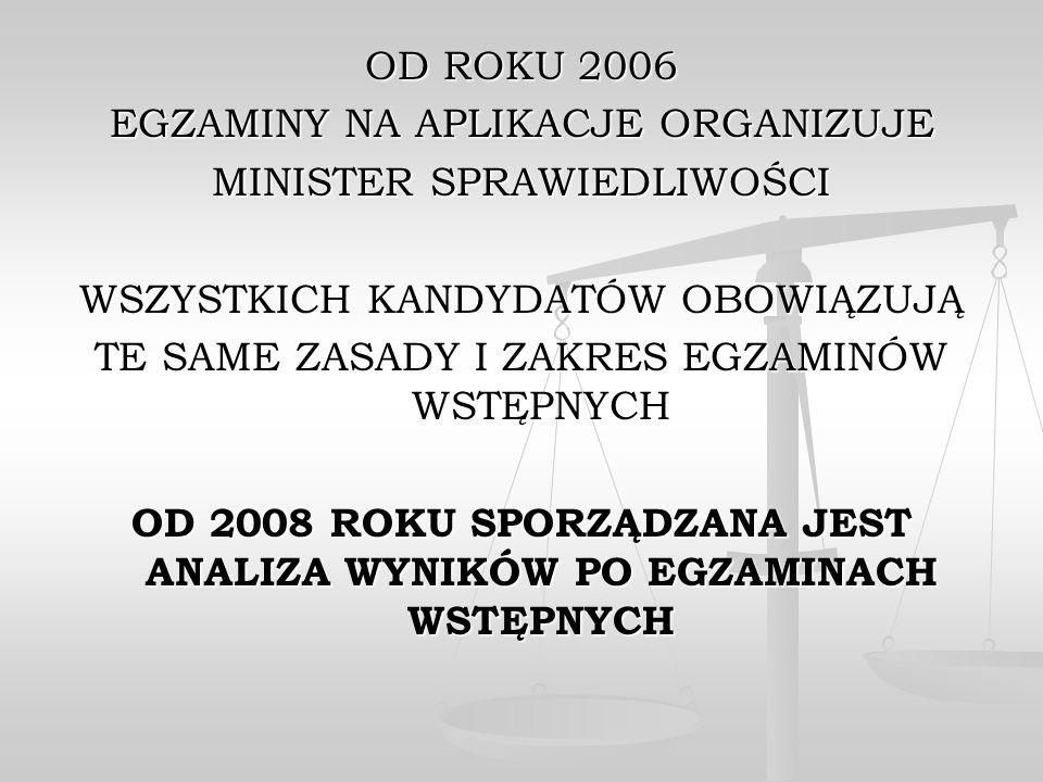 OD 2008 ROKU SPORZĄDZANA JEST ANALIZA WYNIKÓW PO EGZAMINACH WSTĘPNYCH
