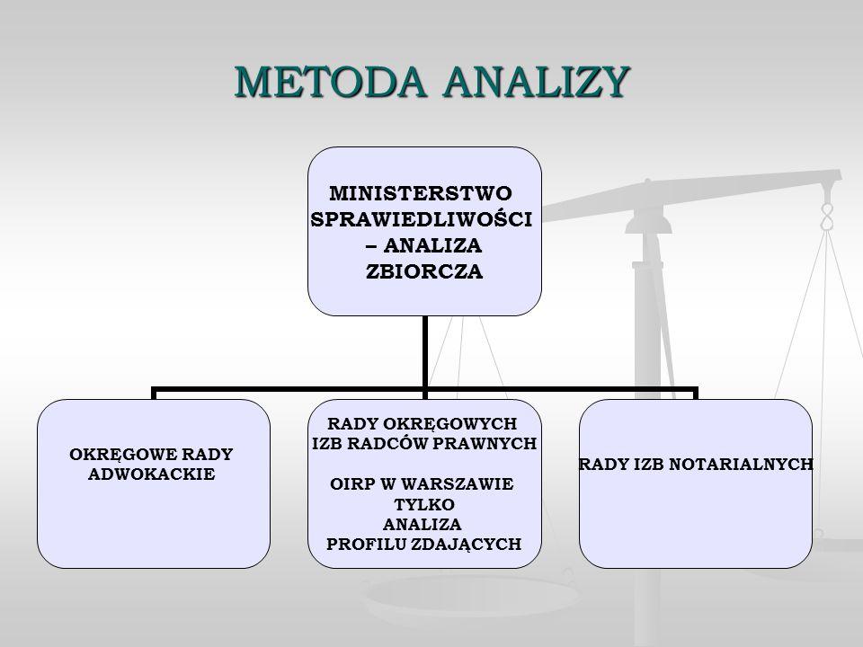 METODA ANALIZY 20