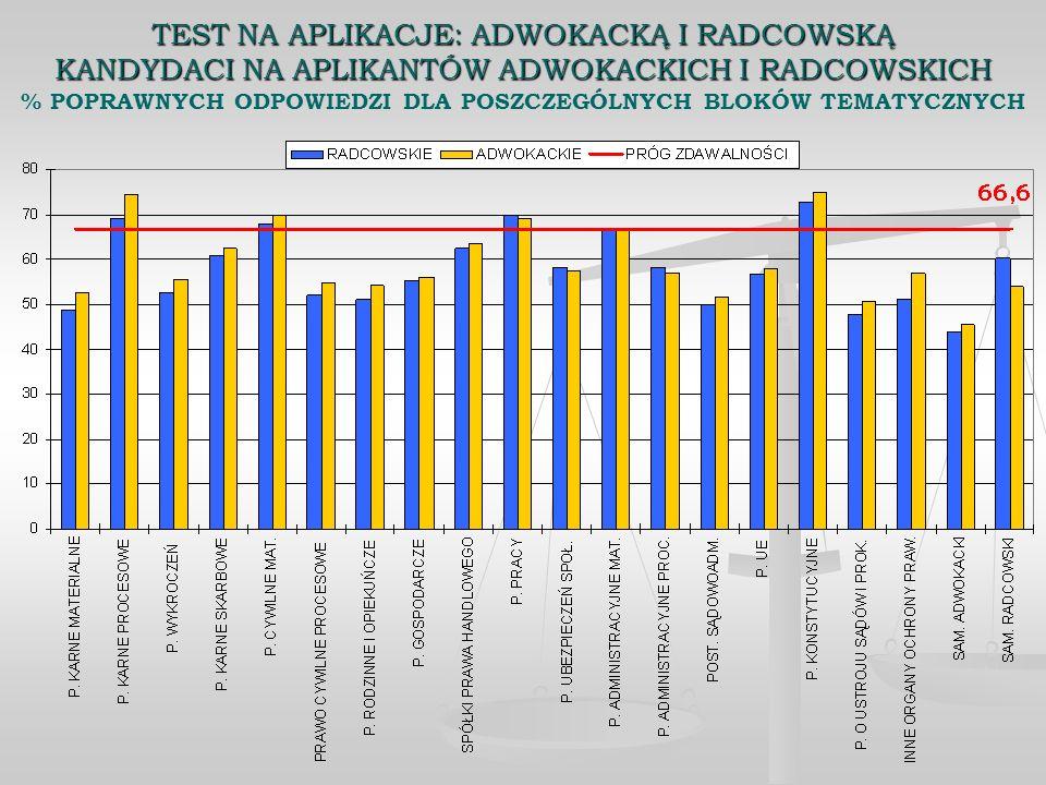 TEST NA APLIKACJE: ADWOKACKĄ I RADCOWSKĄ KANDYDACI NA APLIKANTÓW ADWOKACKICH I RADCOWSKICH % POPRAWNYCH ODPOWIEDZI DLA POSZCZEGÓLNYCH BLOKÓW TEMATYCZNYCH