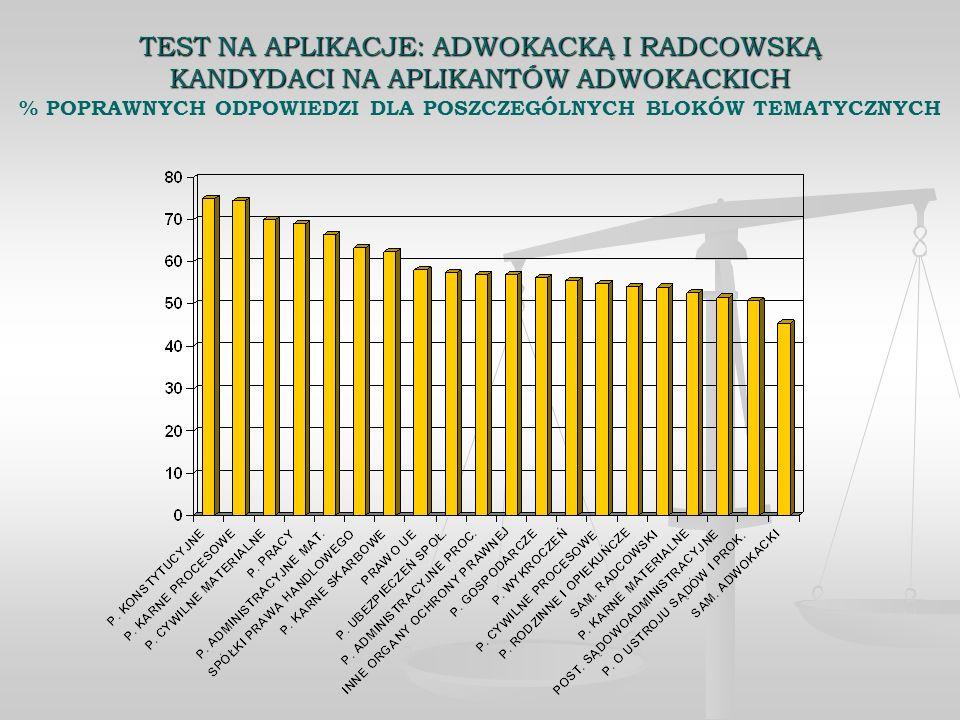 TEST NA APLIKACJE: ADWOKACKĄ I RADCOWSKĄ KANDYDACI NA APLIKANTÓW ADWOKACKICH % POPRAWNYCH ODPOWIEDZI DLA POSZCZEGÓLNYCH BLOKÓW TEMATYCZNYCH