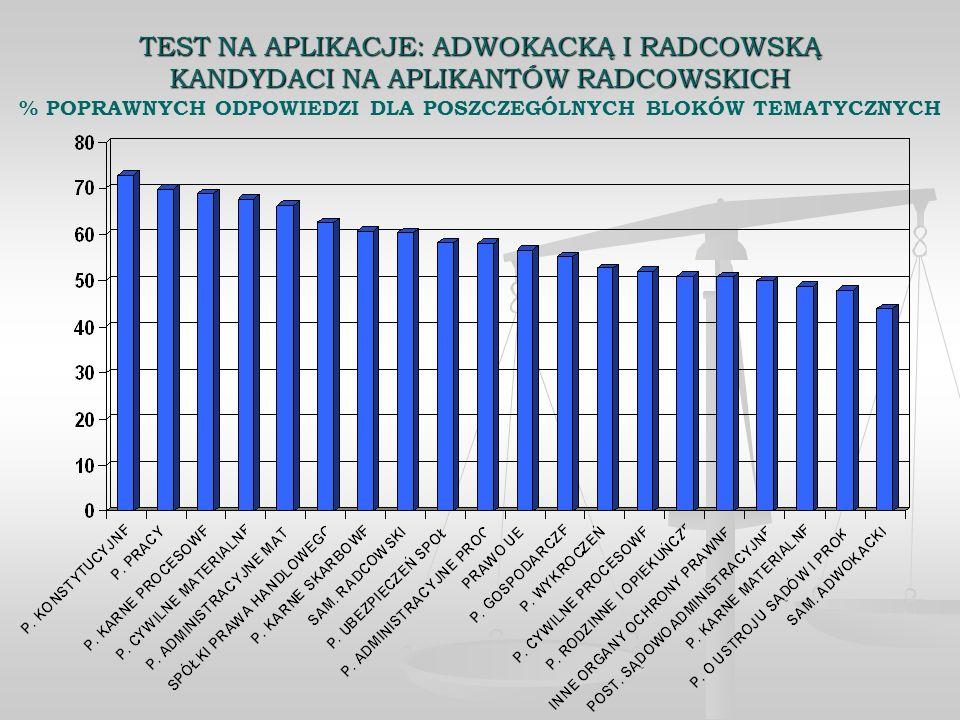 TEST NA APLIKACJE: ADWOKACKĄ I RADCOWSKĄ KANDYDACI NA APLIKANTÓW RADCOWSKICH % POPRAWNYCH ODPOWIEDZI DLA POSZCZEGÓLNYCH BLOKÓW TEMATYCZNYCH