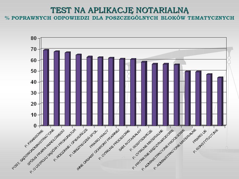 TEST NA APLIKACJĘ NOTARIALNĄ % POPRAWNYCH ODPOWIEDZI DLA POSZCZEGÓLNYCH BLOKÓW TEMATYCZNYCH