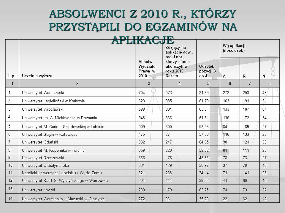ABSOLWENCI Z 2010 R., KTÓRZY PRZYSTĄPILI DO EGZAMINÓW NA APLIKACJE