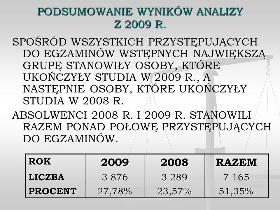 PODSUMOWANIE WYNIKÓW ANALIZY Z 2009 R.