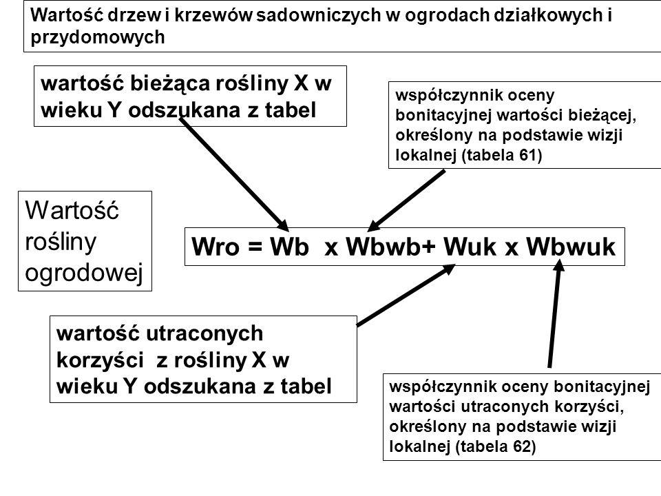 Wro = Wb x Wbwb+ Wuk x Wbwuk