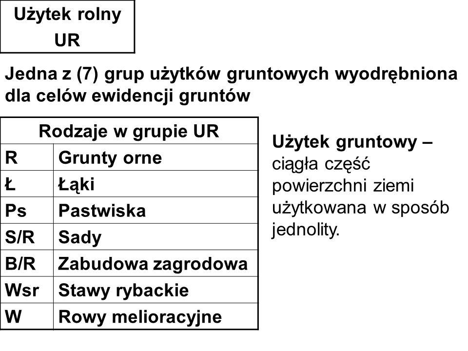 Użytek rolny UR Rodzaje w grupie UR