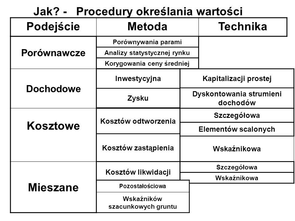 Jak - Procedury określania wartości Podejście Metoda Technika