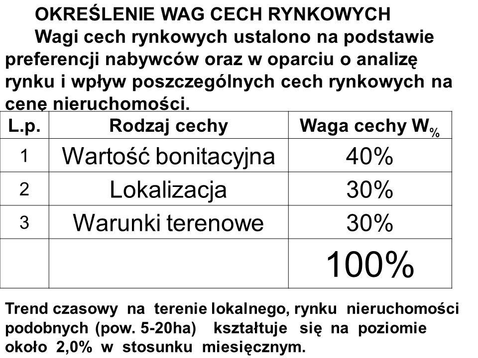 100% Wartość bonitacyjna 40% Lokalizacja 30% Warunki terenowe