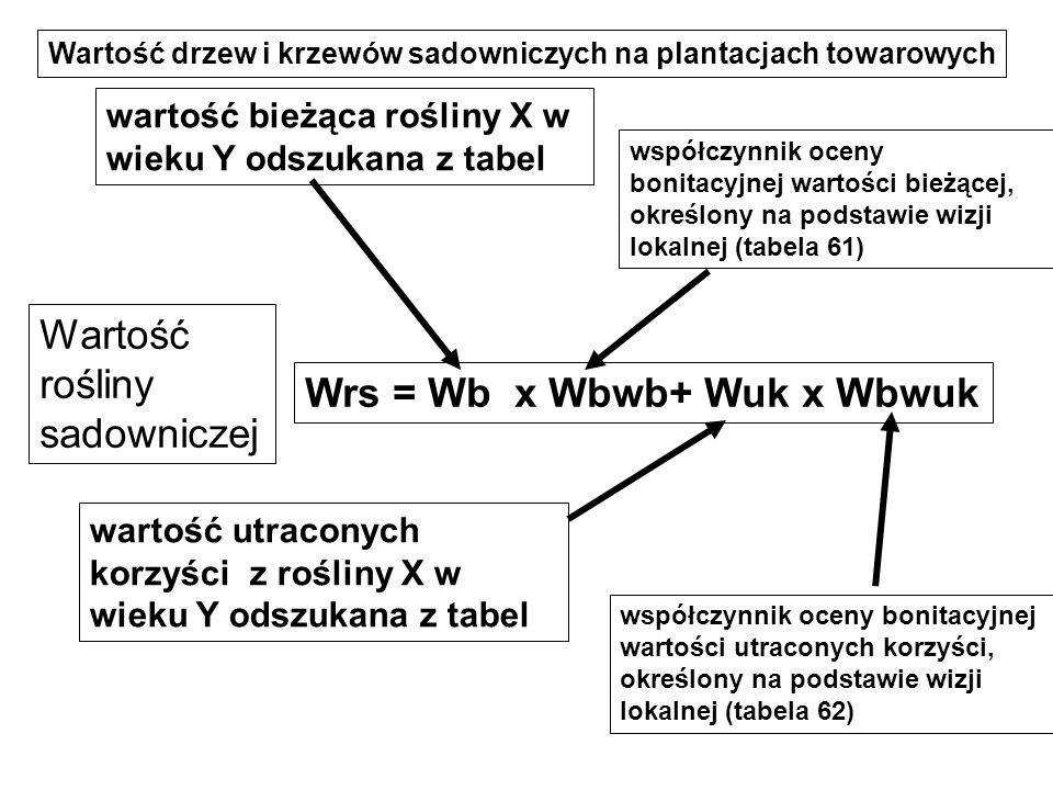 Wrs = Wb x Wbwb+ Wuk x Wbwuk