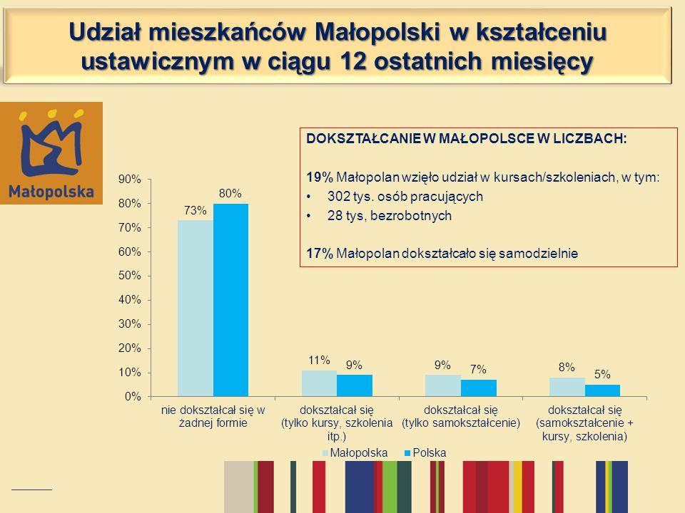 Udział mieszkańców Małopolski w kształceniu ustawicznym w ciągu 12 ostatnich miesięcy