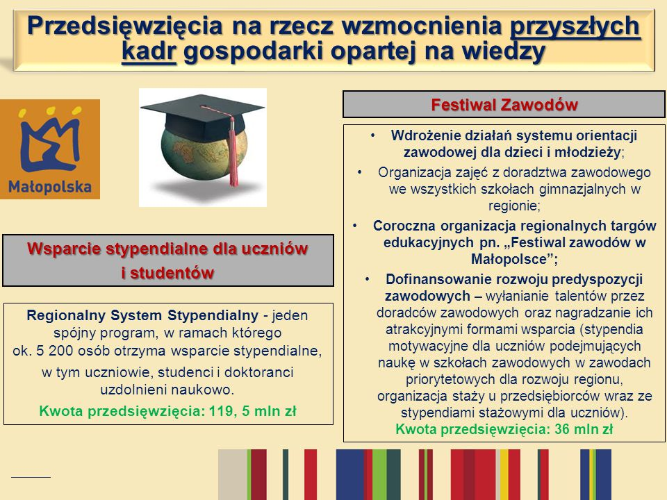 Przedsięwzięcia na rzecz wzmocnienia przyszłych kadr gospodarki opartej na wiedzy