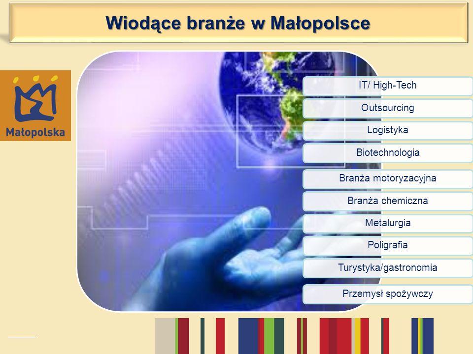 Wiodące branże w Małopolsce