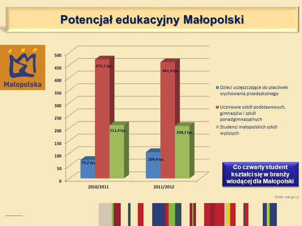 Potencjał edukacyjny Małopolski