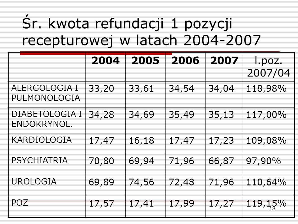 Śr. kwota refundacji 1 pozycji recepturowej w latach 2004-2007