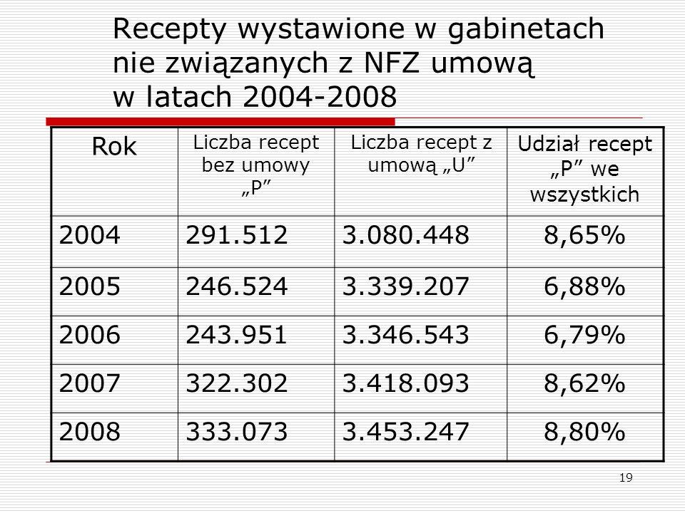 Recepty wystawione w gabinetach nie związanych z NFZ umową w latach 2004-2008