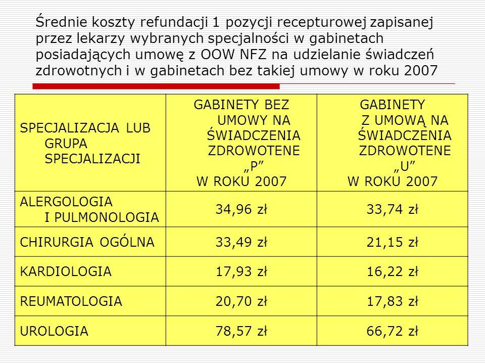 Średnie koszty refundacji 1 pozycji recepturowej zapisanej przez lekarzy wybranych specjalności w gabinetach posiadających umowę z OOW NFZ na udzielanie świadczeń zdrowotnych i w gabinetach bez takiej umowy w roku 2007