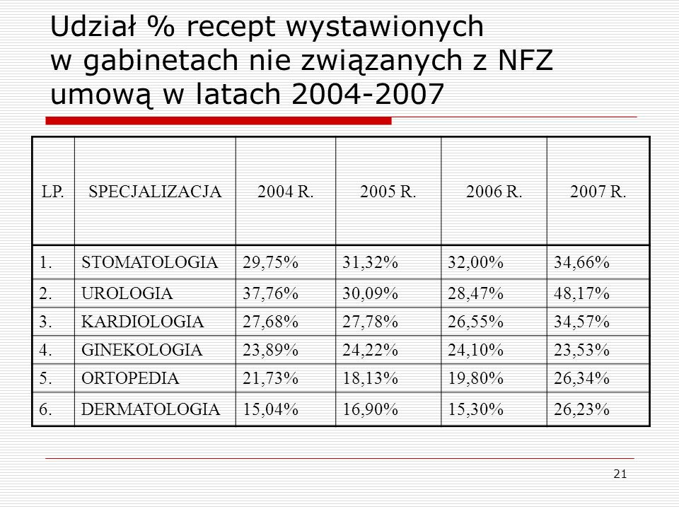 Udział % recept wystawionych w gabinetach nie związanych z NFZ umową w latach 2004-2007