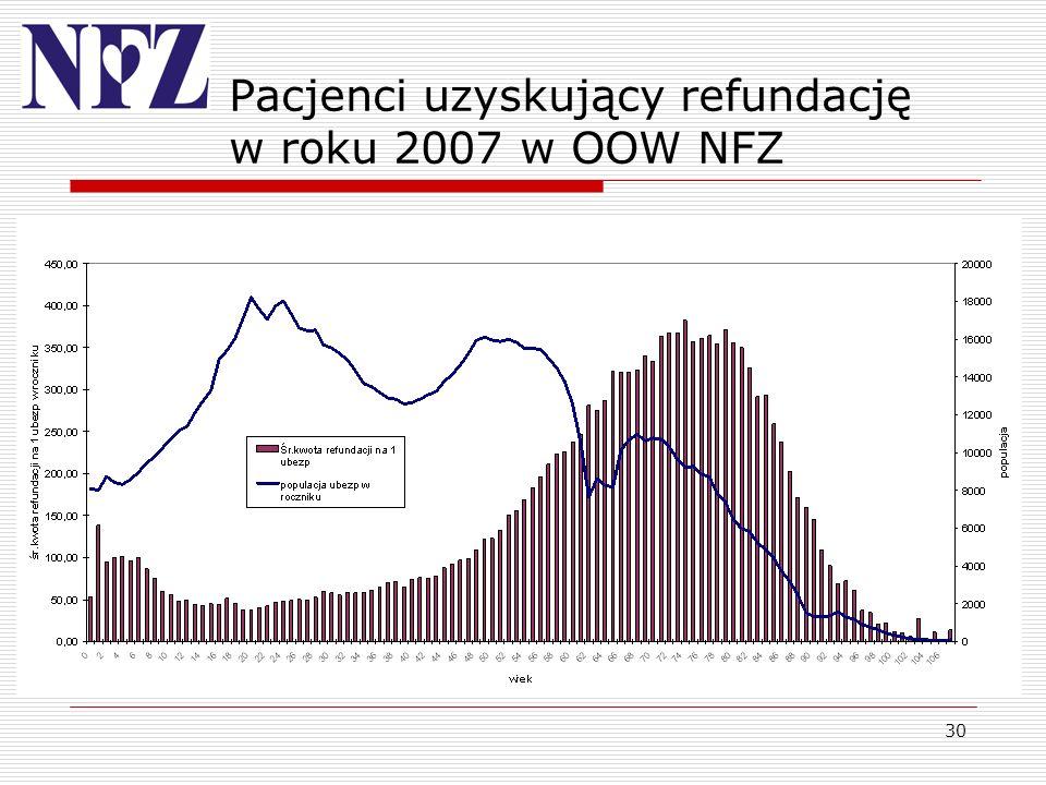 Pacjenci uzyskujący refundację w roku 2007 w OOW NFZ