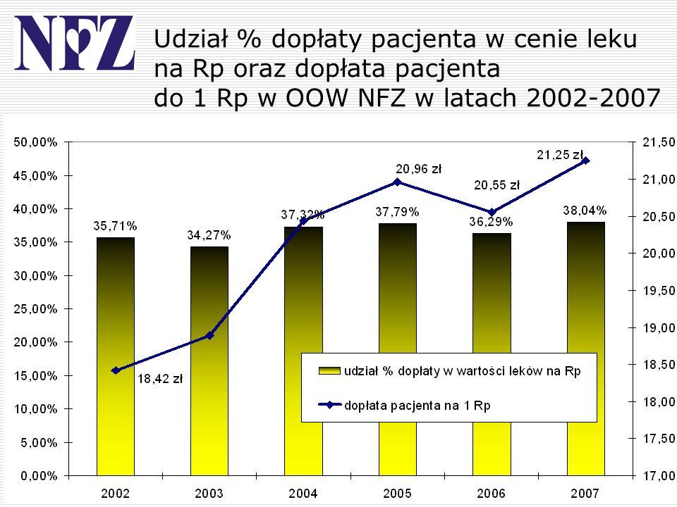 Udział % dopłaty pacjenta w cenie leku na Rp oraz dopłata pacjenta do 1 Rp w OOW NFZ w latach 2002-2007