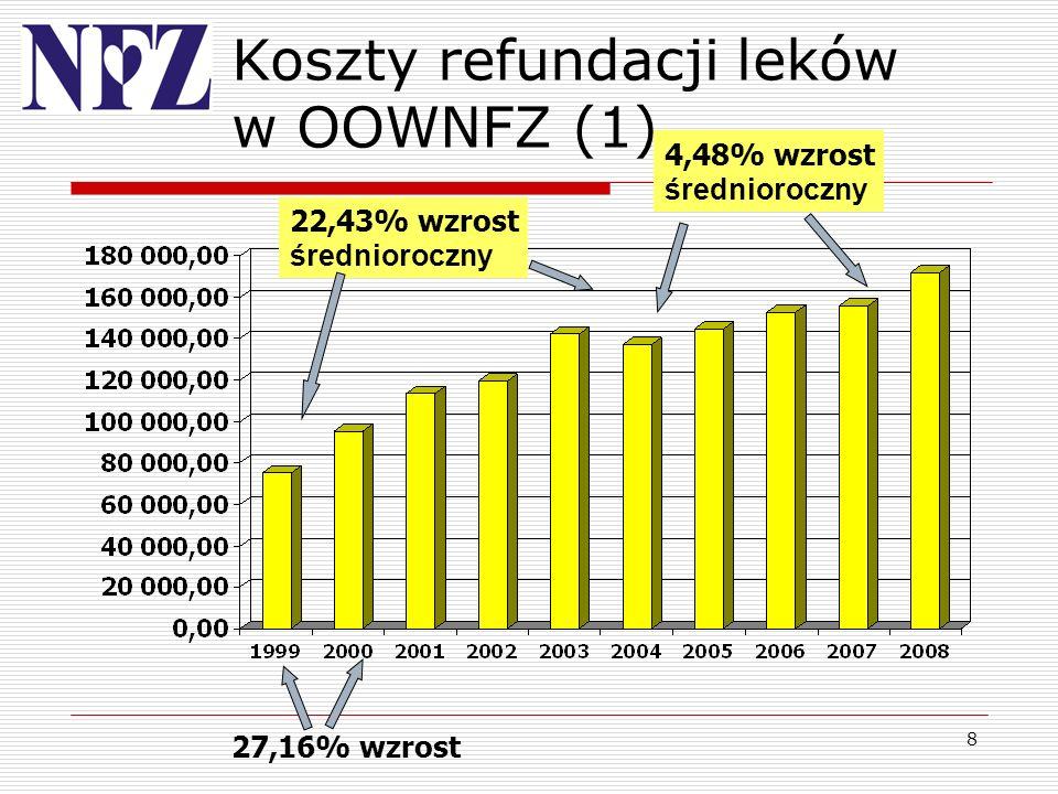 Koszty refundacji leków w OOWNFZ (1)