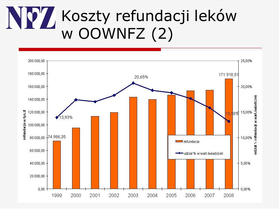 Koszty refundacji leków w OOWNFZ (2)