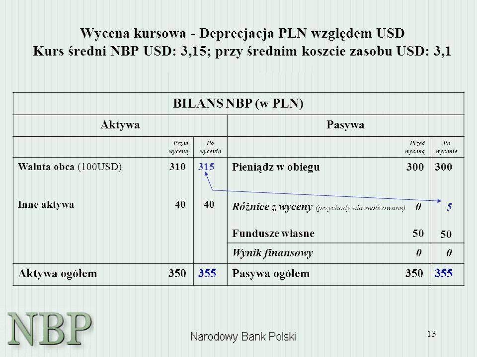 Wycena kursowa - Deprecjacja PLN względem USD Kurs średni NBP USD: 3,15; przy średnim koszcie zasobu USD: 3,1