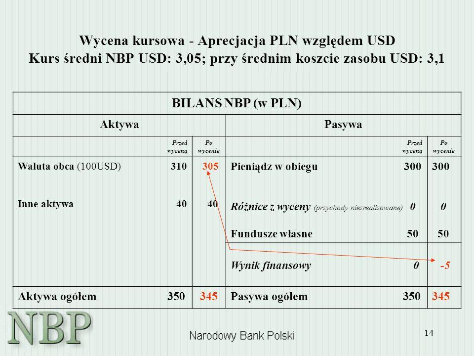 Wycena kursowa - Aprecjacja PLN względem USD Kurs średni NBP USD: 3,05; przy średnim koszcie zasobu USD: 3,1