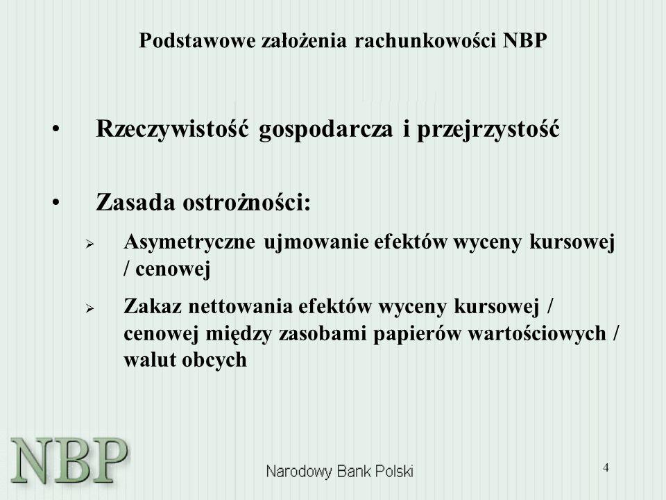 Podstawowe założenia rachunkowości NBP