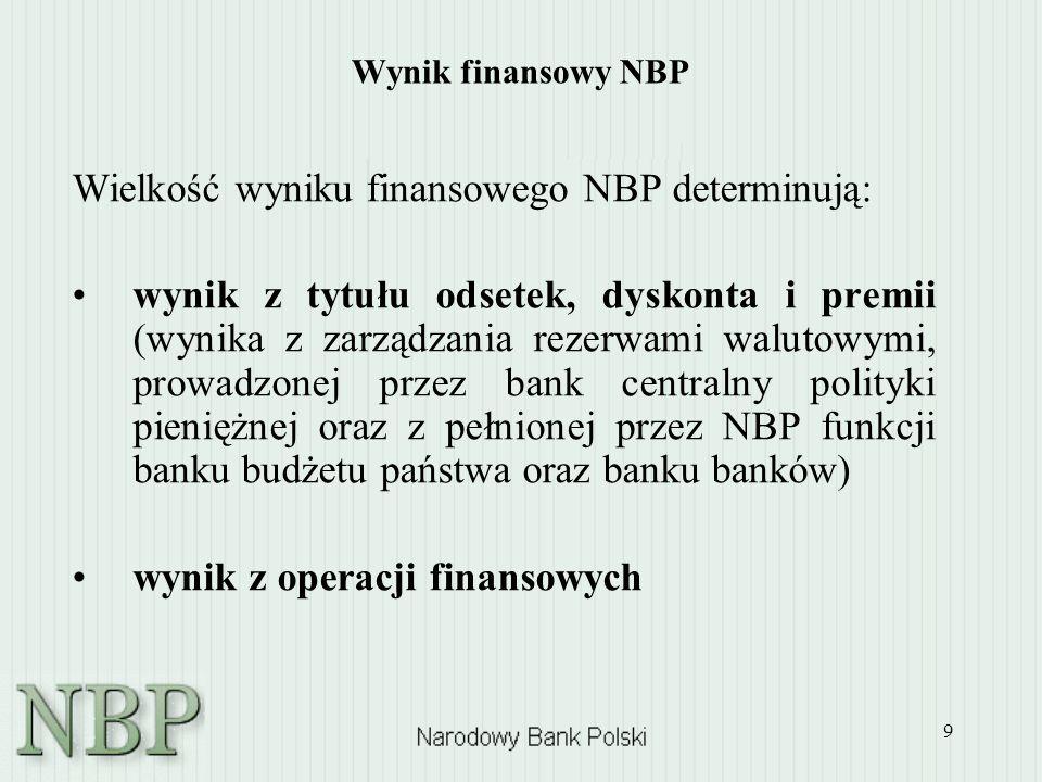 Wielkość wyniku finansowego NBP determinują: