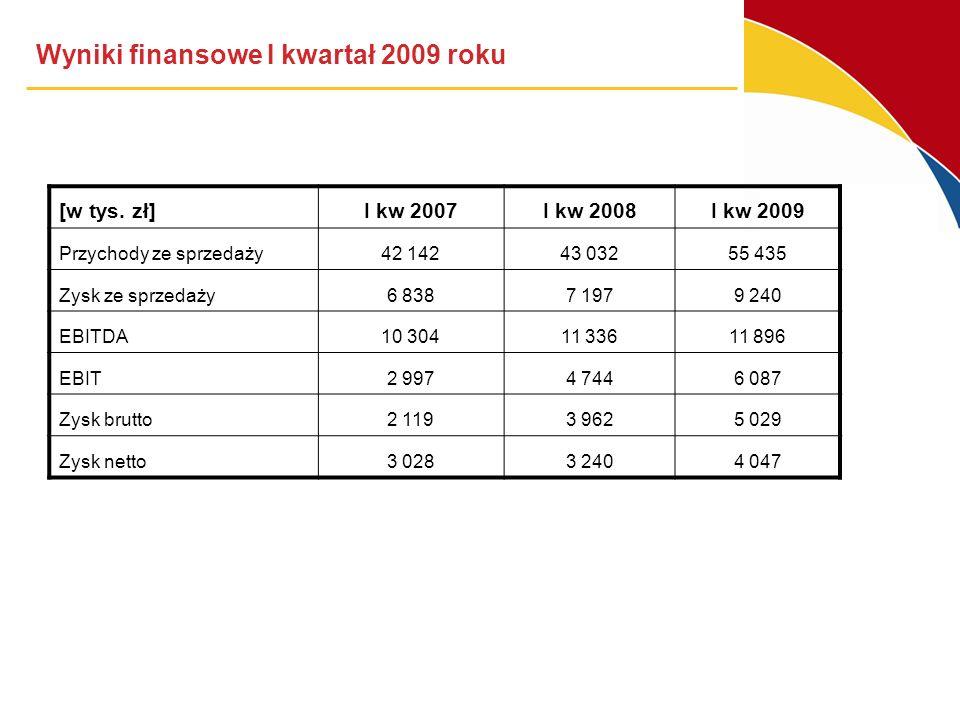 Wyniki finansowe I kwartał 2009 roku