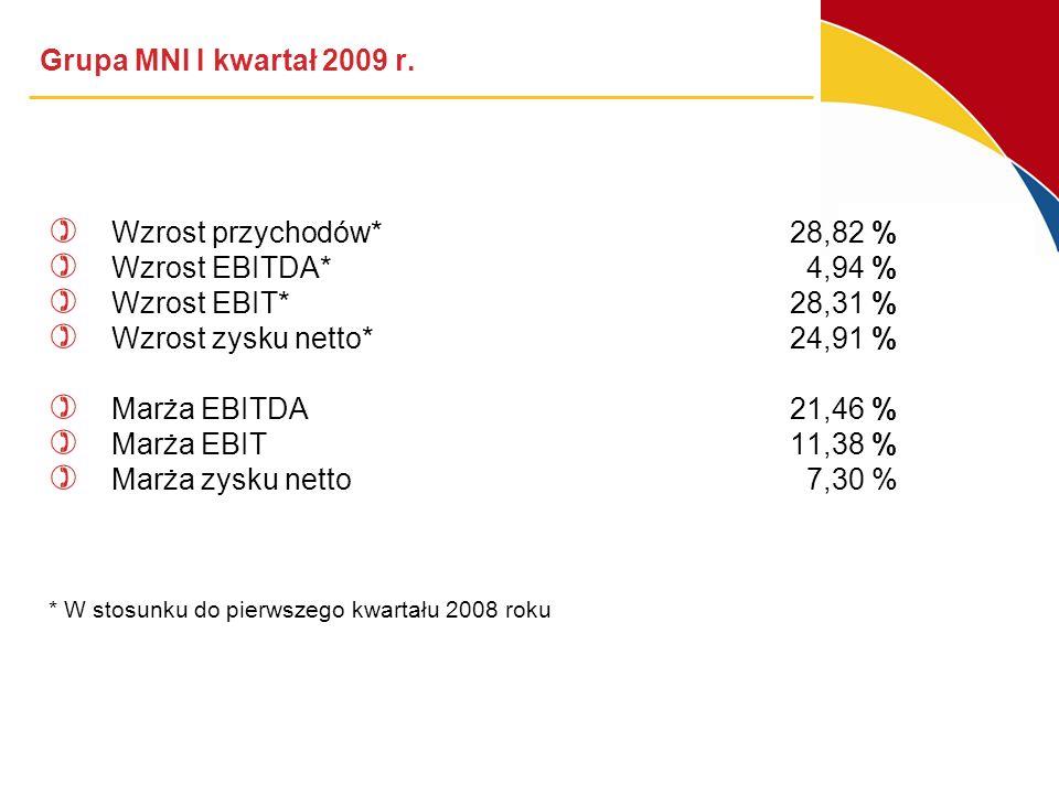 Grupa MNI I kwartał 2009 r. Wzrost przychodów* 28,82 %